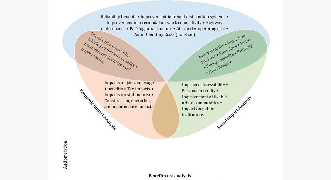 Benefits of assessing intercity passenger rail