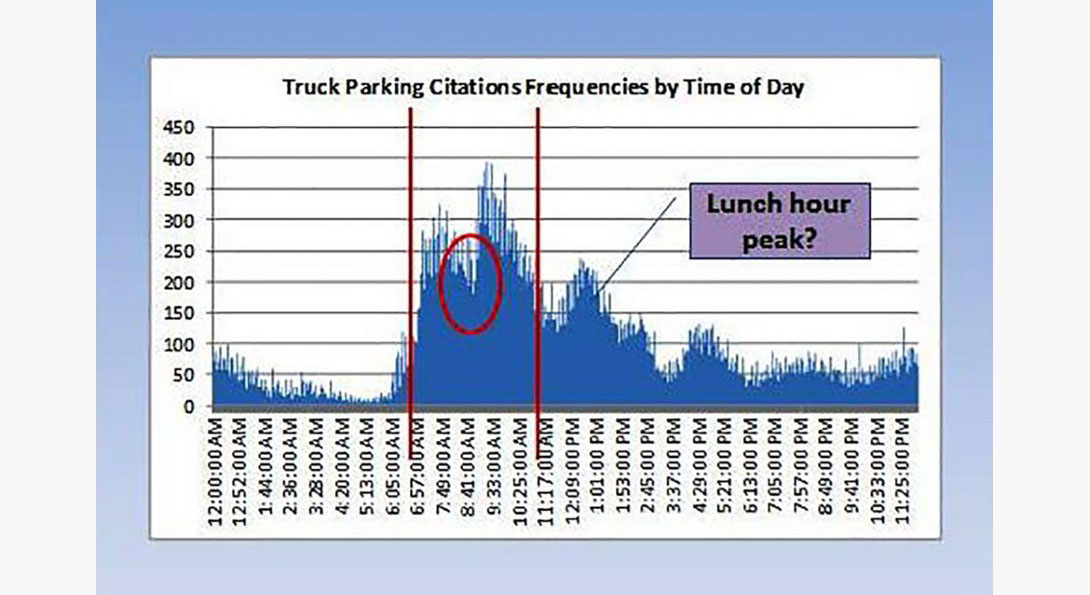 This study examined the relationship between spatial distribution/concentration of parking violations involving trucks and various socioeconomic and built environment factors.