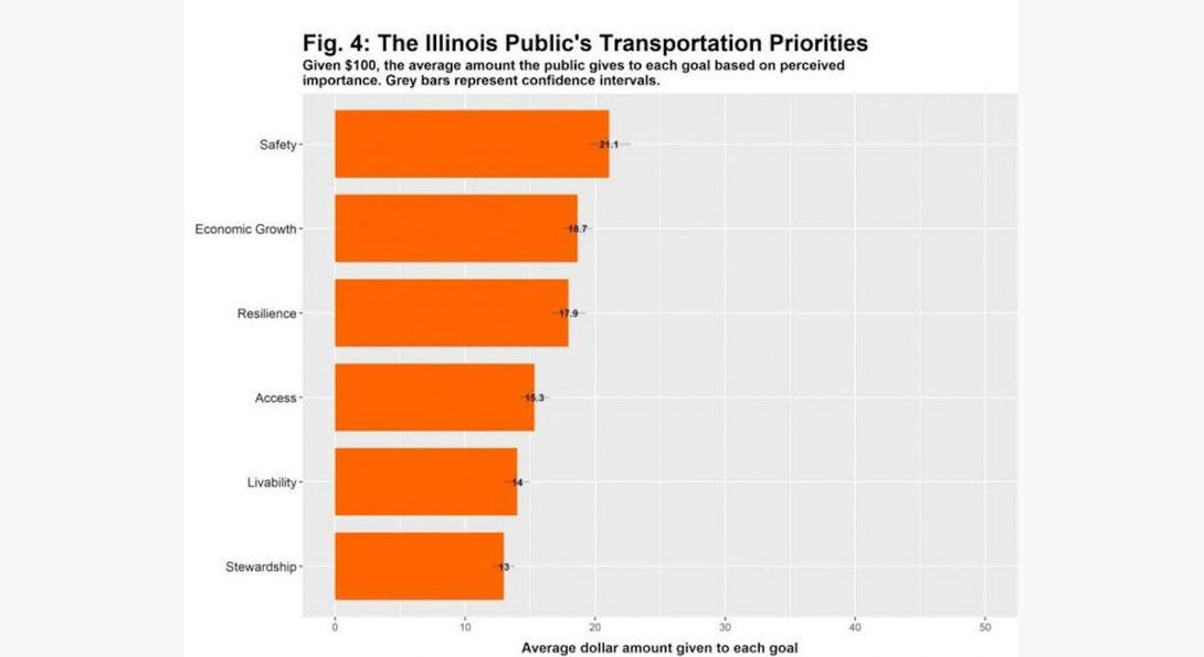 Public transportation priorities in Illinois