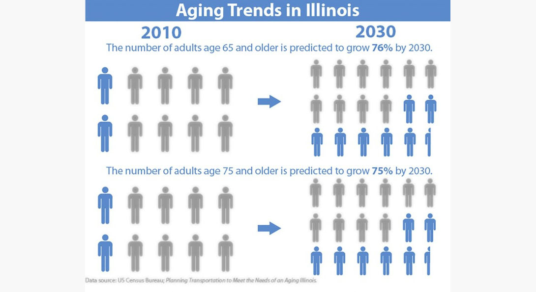 Aging trends in Illinois