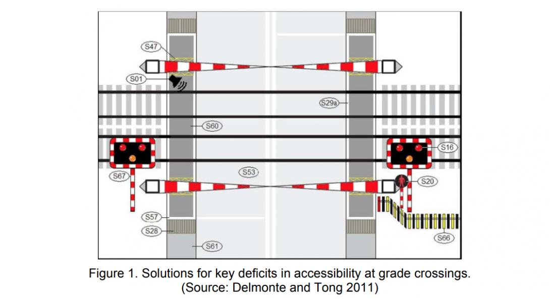 Analysis of Pedestrians and Cyclists Actions at CTA Rapid Transit Grade Crossings