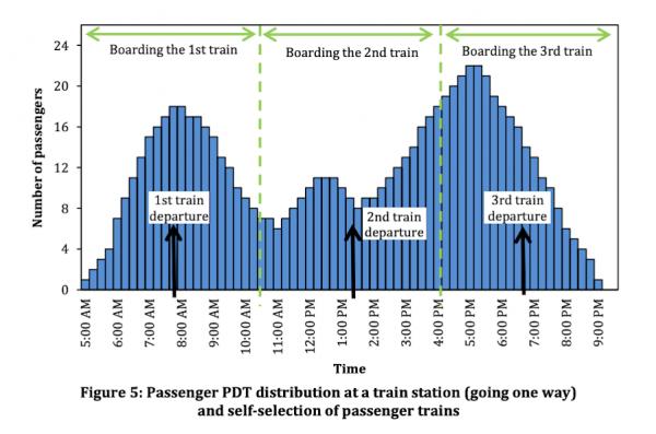 Figure of Passenger PDT distribution at a train station