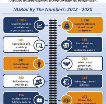 Nurail accomplishments