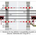 Pedestrian safety at grade crossings